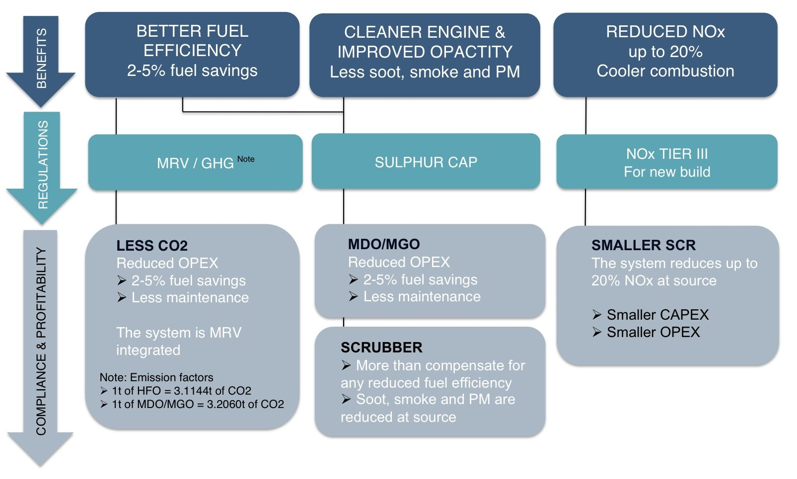 benefits of EFS for comliance
